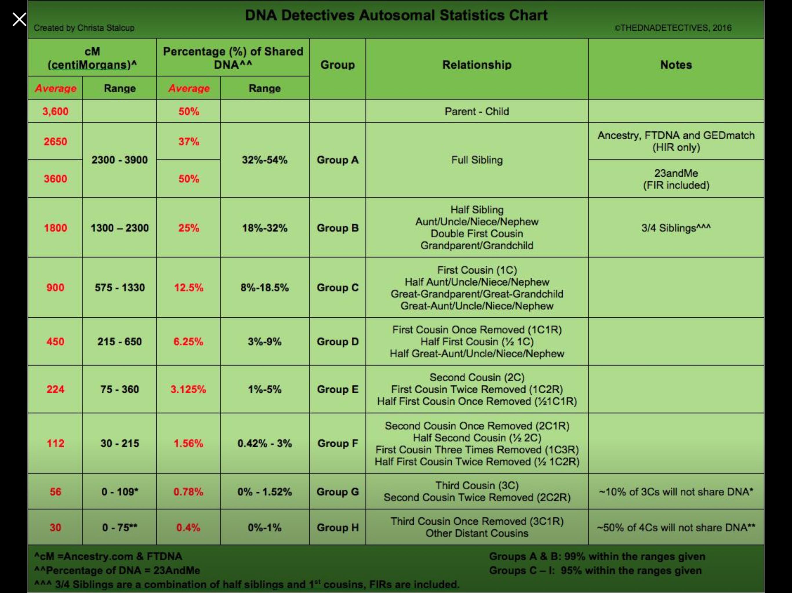 Centimorgans Chart