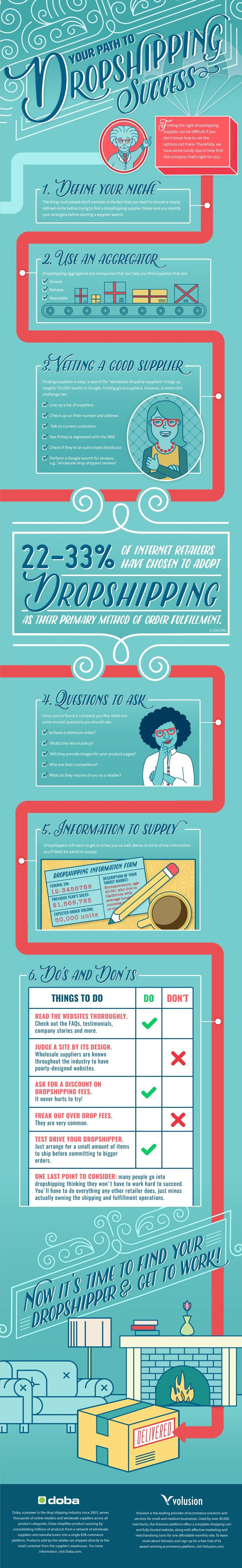 Your Path to Dropshipping Success #Infographic #Business
