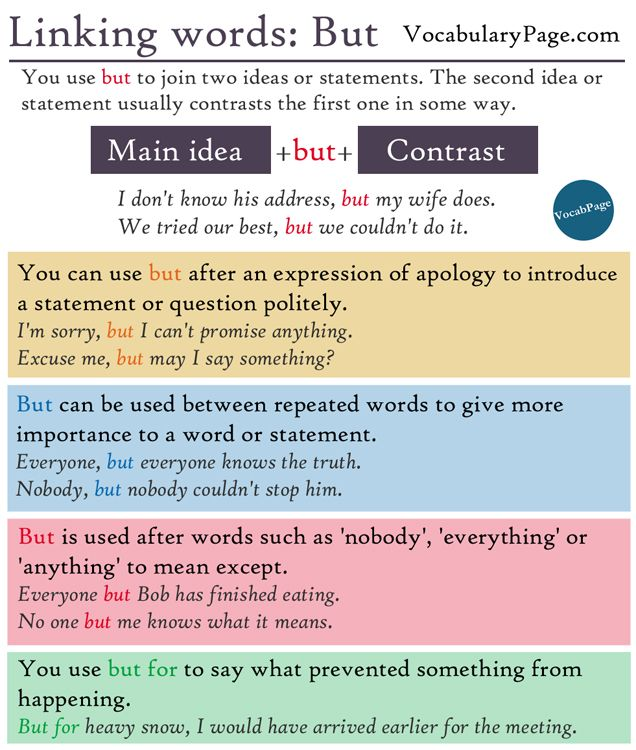 Linking Words But Linking Words Learn English English Grammar