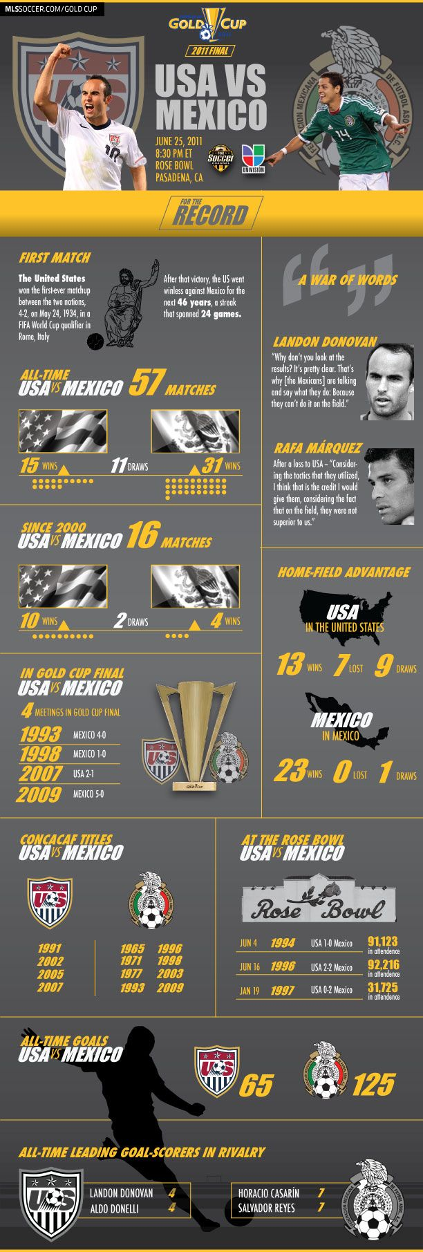 2017 Gold Cup Usa Vs Mexico History Up To By The Numbers