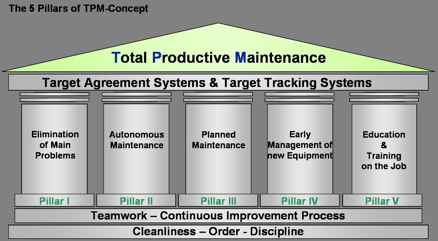 Tpm Total Productive Maintenance Lean Manufacturing Tpm Video Reliability Engineering Preventive Maintenance Lean Six Sigma