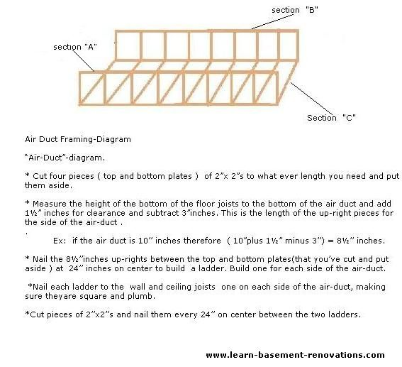 How To Frame Out Duct Work - Google Search