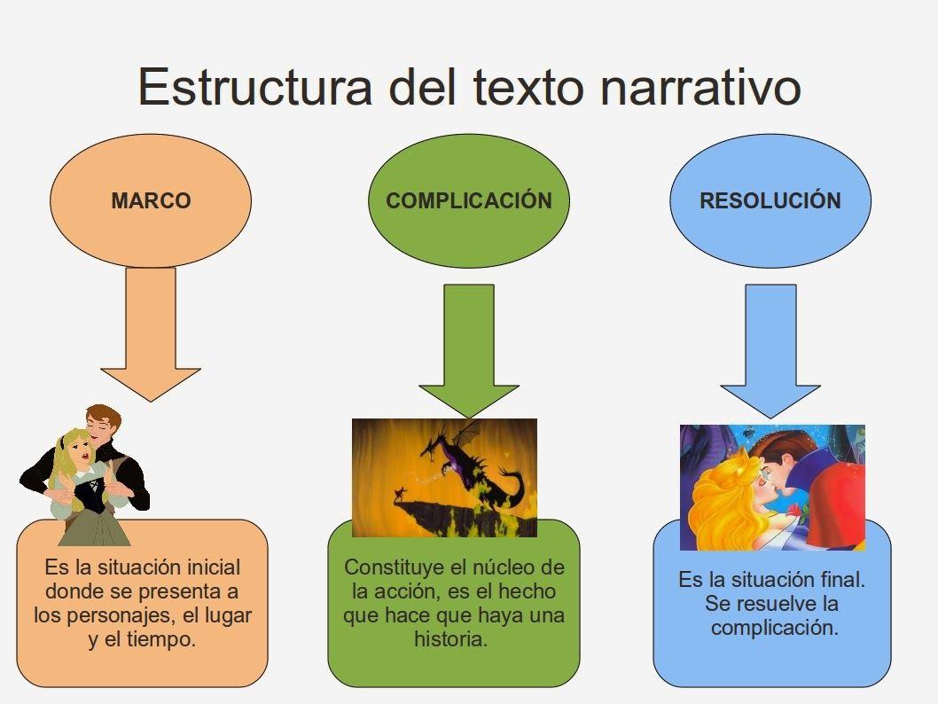 Resultado De Imagen Para Estructura De Un Parrafo Narrativo Estructura Del Texto Textos Narrativos Textos
