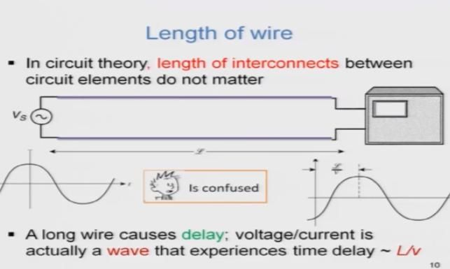 Transmission Lines And Waveguides Book