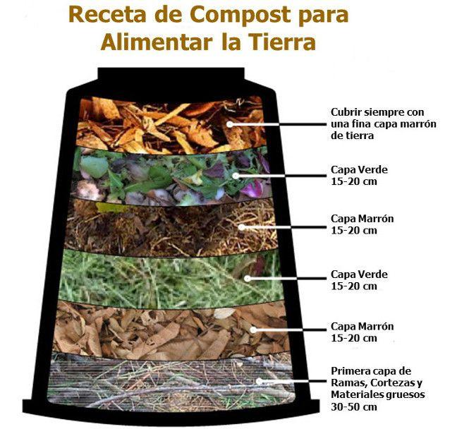 Cómo Hacer Compost Huerta En Macetas Como Hacer Composta Huerto