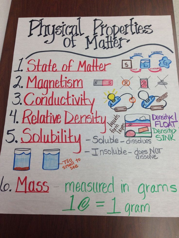 Physical Properties Of Matter Anchor Chart  Science Lab