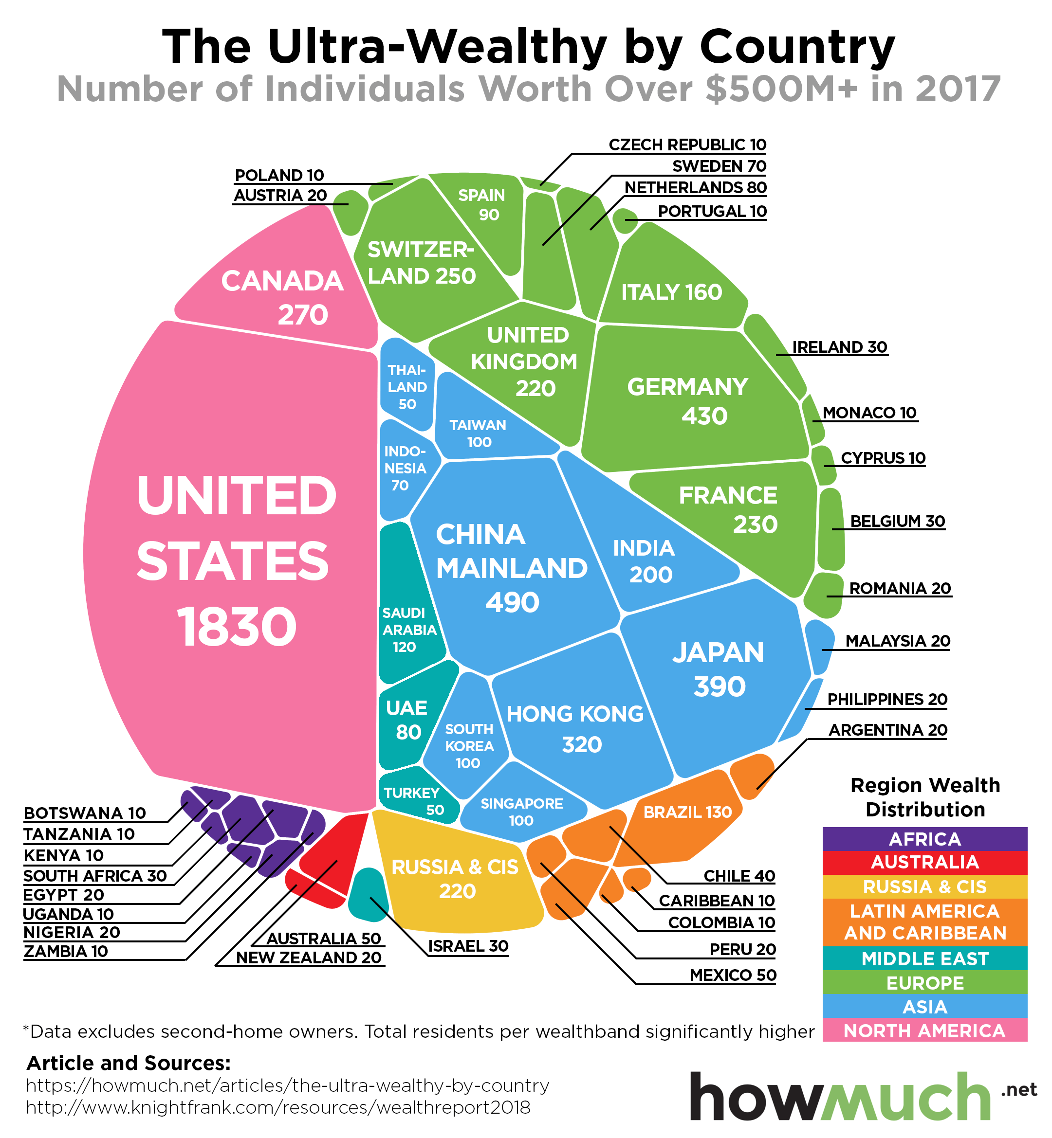 Infographic Of The Day Where The World's Ultra Rich