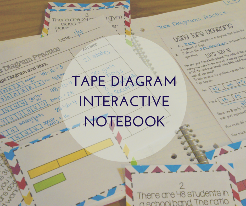 Solving Ratio Problems with Tape Diagrams Interactive ...