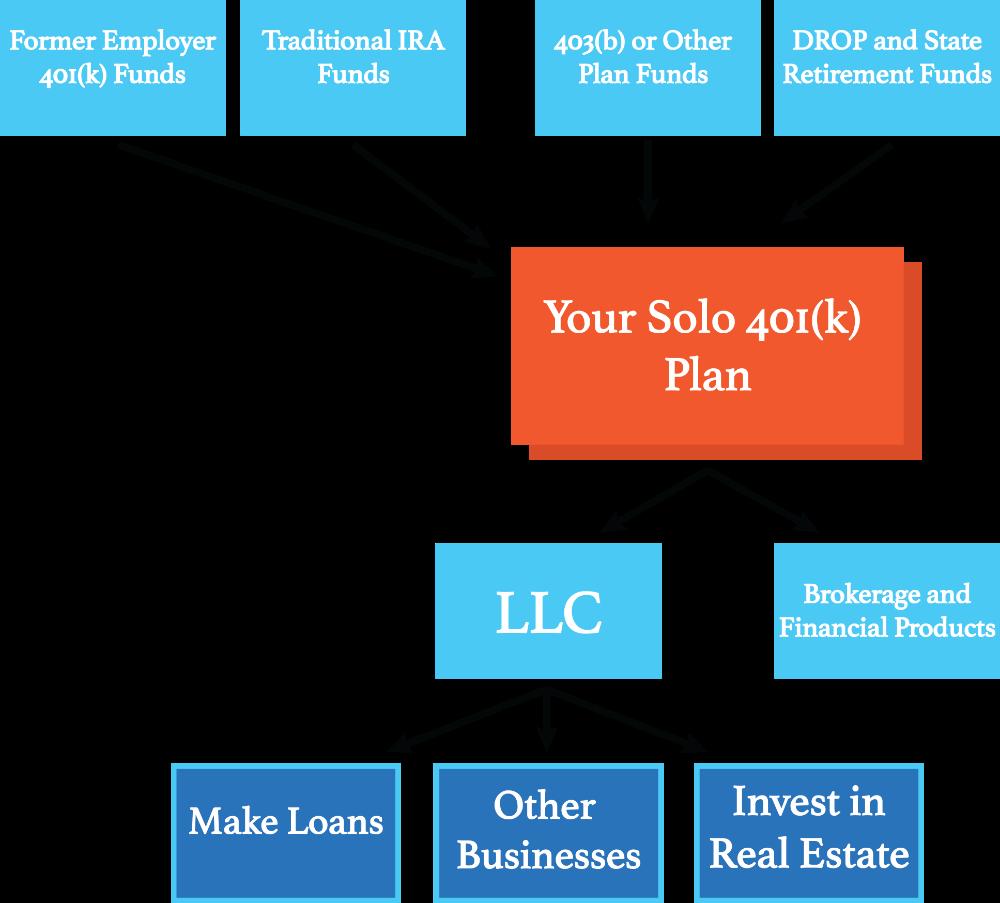 SelfDirected 401(k) LLC 1000 in 2020 Retirement fund