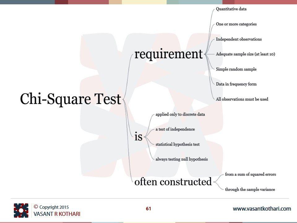 Chisquare Test Statistics – Chi Square Worksheet