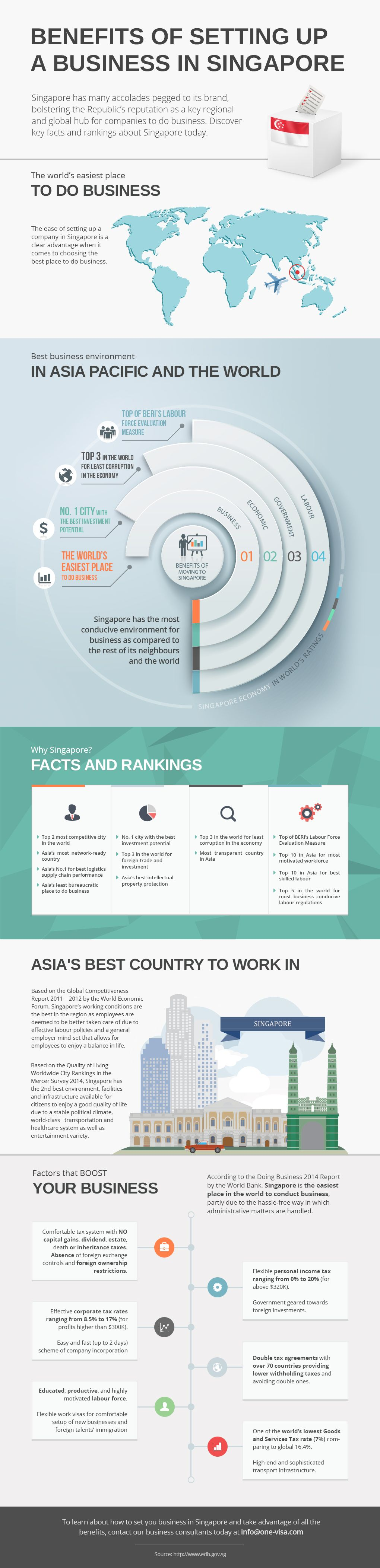 Benefits of Setting up a Business in Singapore