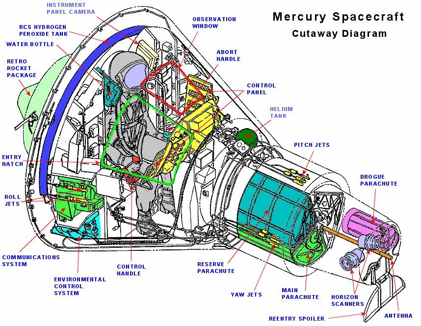 Mercury Spacecraft Cutaway Diagram Historic Tech Pinterest. Mercury Spacecraft Cutaway Diagram Space Telescope Shuttle Nasa History Aerospace Engineering. Mercury. Nasa Mercury Diagram At Scoala.co