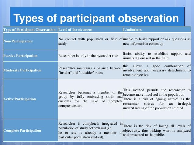 scientific method and participant observation observer Participant observation  participant observation is a variant of the above (natural observations) but here the researcher joins in and becomes part of the group they are studying to get a deeper insight into their lives  the three main sampling methods are: event sampling the observer decides in advance what types of behavior (events) she.