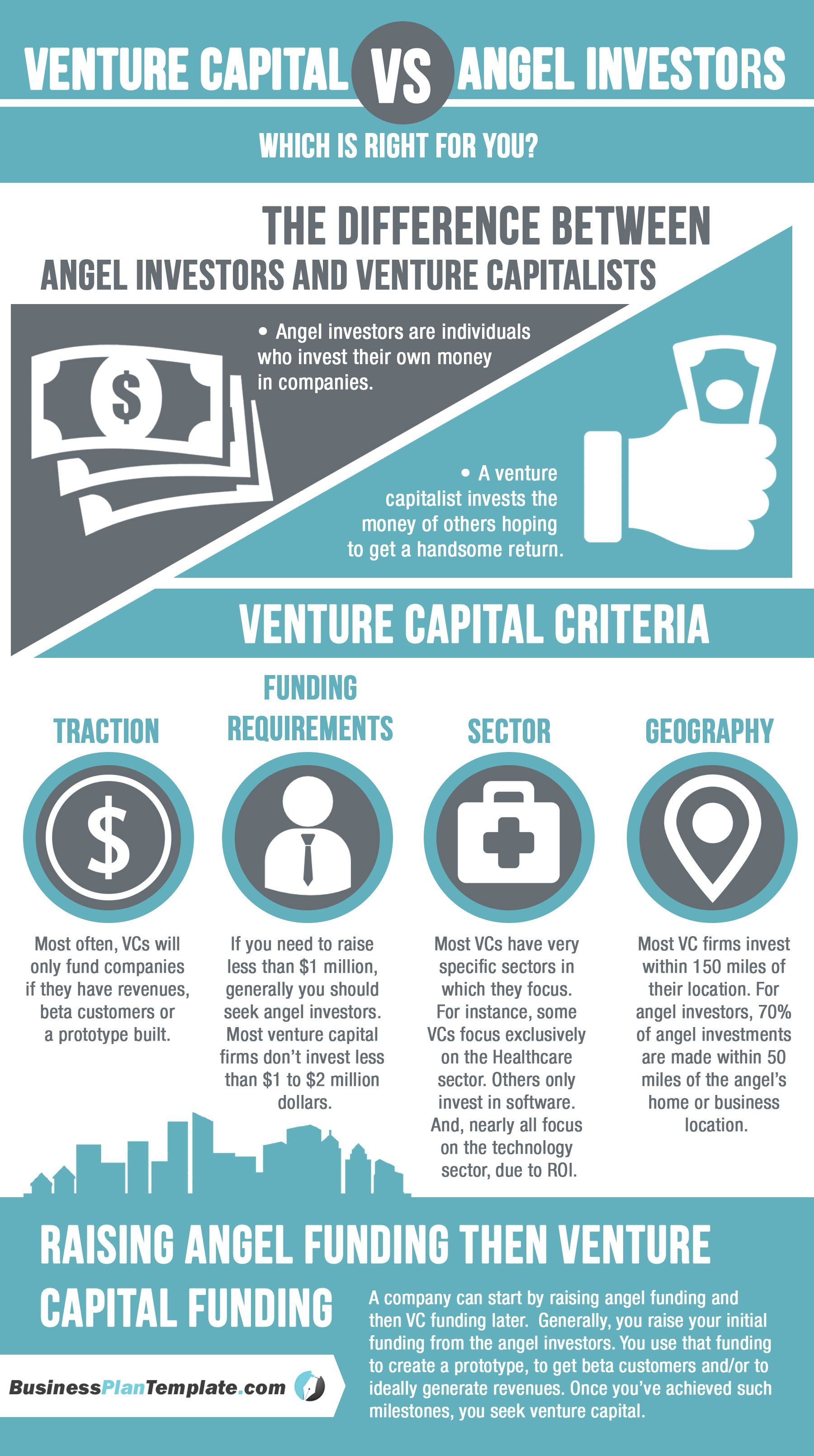 Venture-Capital-vs-Angel-Investors-Whichis-Right-fo… | # need donor ...