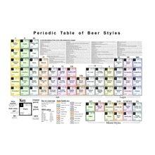 Tabla Periódica De Las Cervezas Cerveza Cerveza Artesanal Tabla Periodica