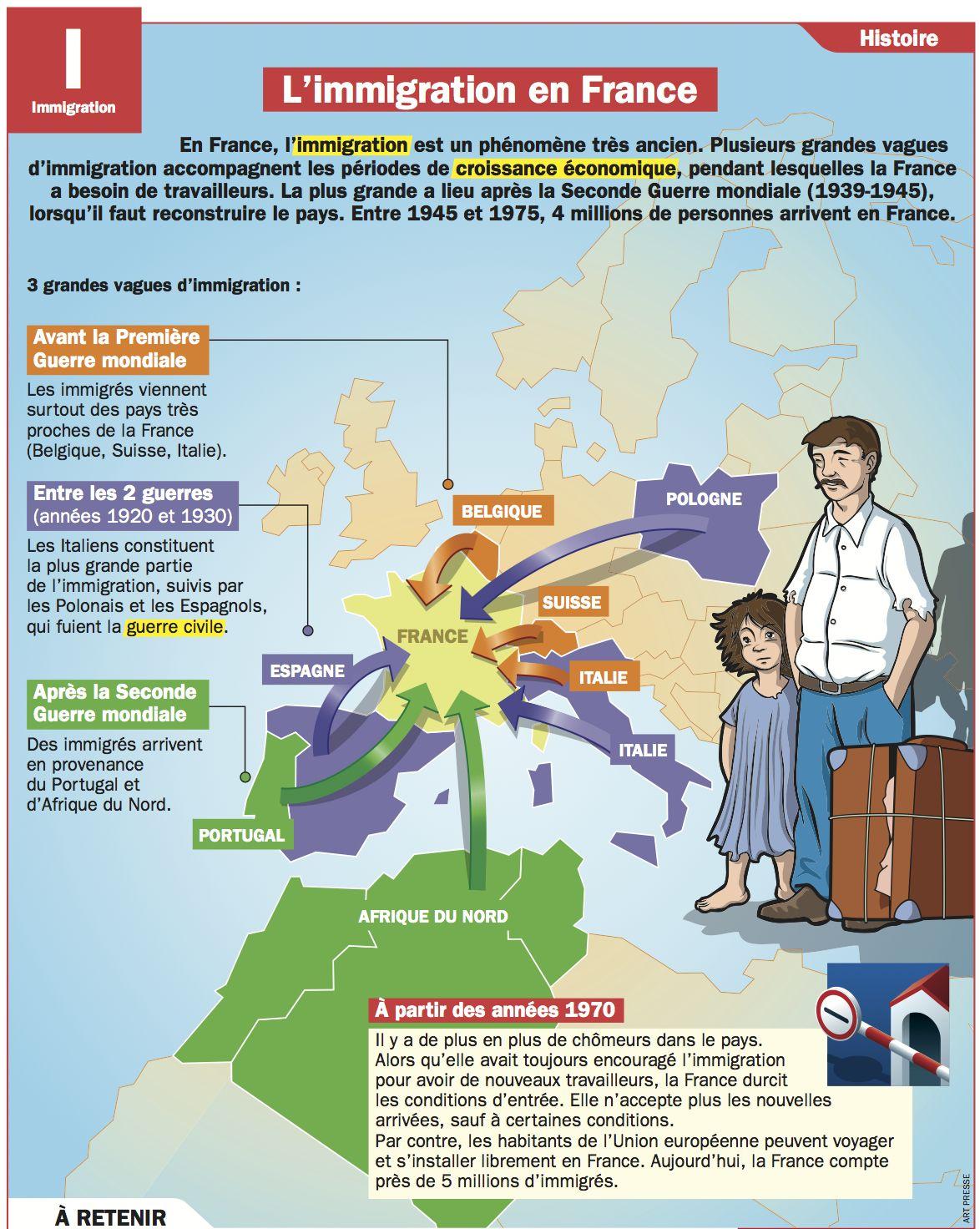 Histoire De L'immigration En France Résumé : histoire, l'immigration, france, résumé, French, Ideas, French,, Teaching, Learn
