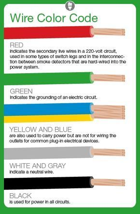 What Do Electrical Wire Color Codes Mean? | Pinterest