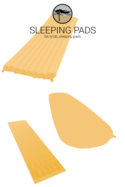Learn about the various types of sleeping pads for camping and backpacking.  Then select a pad perfect for your needs.  http://www.outdoorblueprint.com/outfit/sleeping-pads