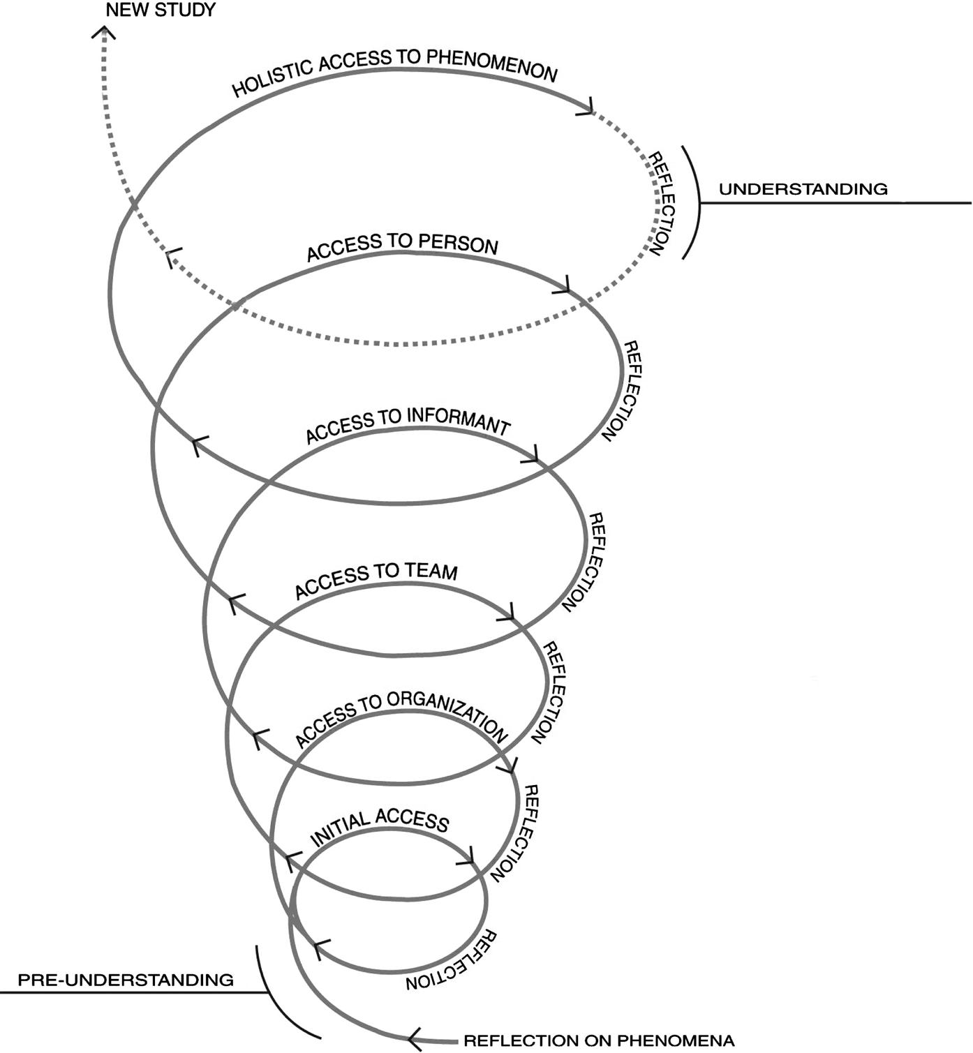 Qualitative Research Spiral