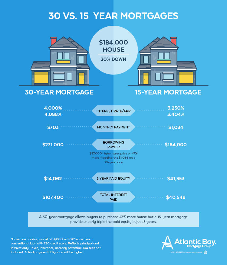 15 Years Or 30 Years Which Is Best For You Here S What You Need To Know About The Two Different Lengths Of Mortga 30 Year Mortgage Mortgage Buying First Home