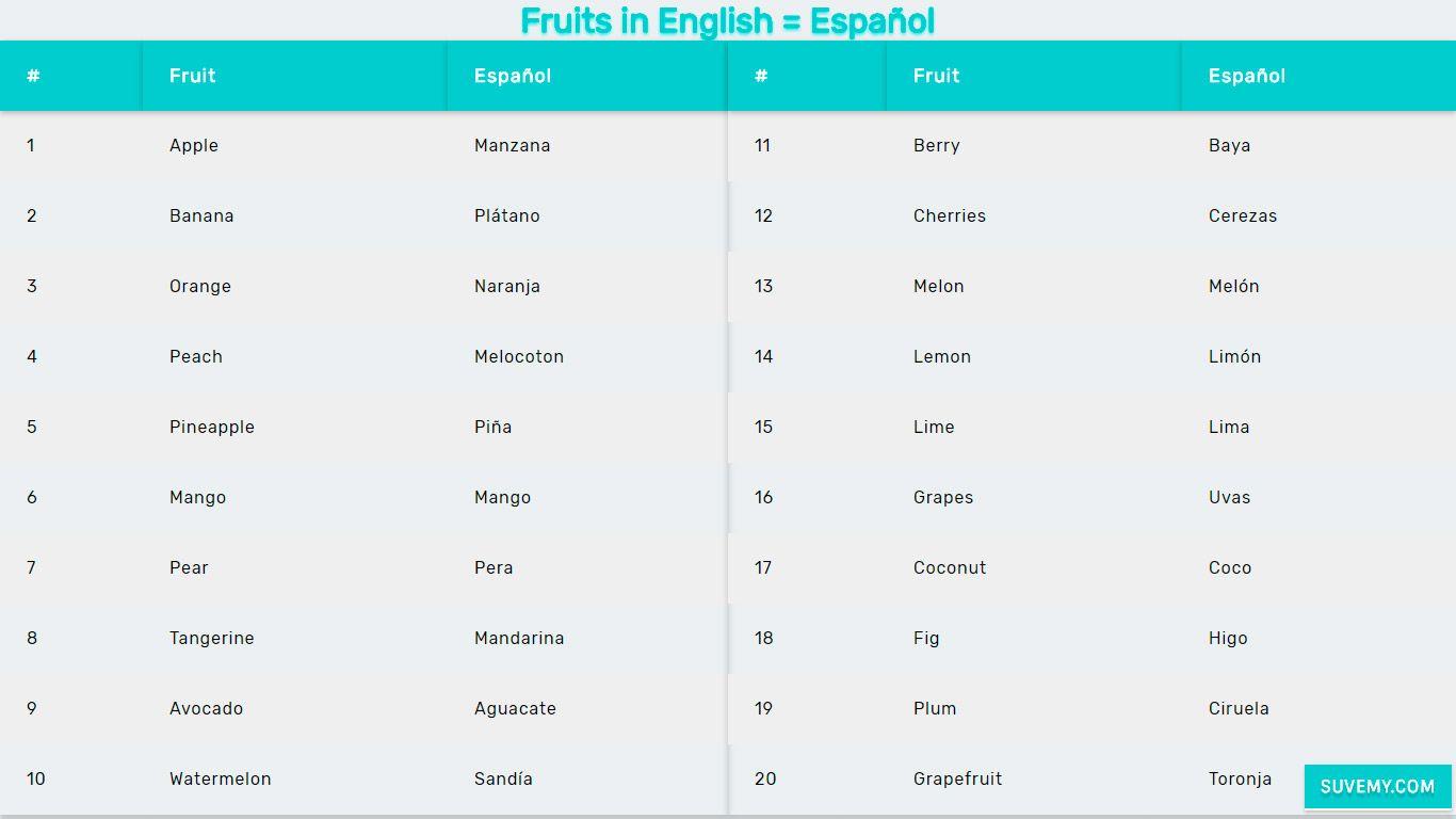 Frutas En Ingles Y Espanol En Lista Con Ejemplos Basicos