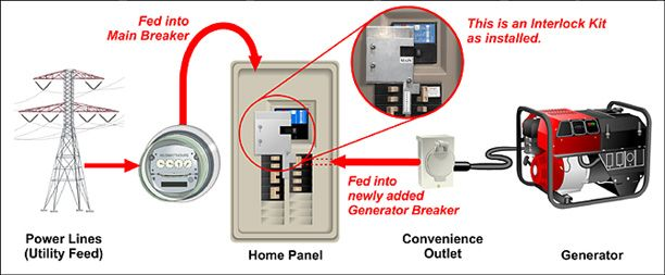 About Us | Generator transfer switch, Solar panels for home, Home panelPinterest
