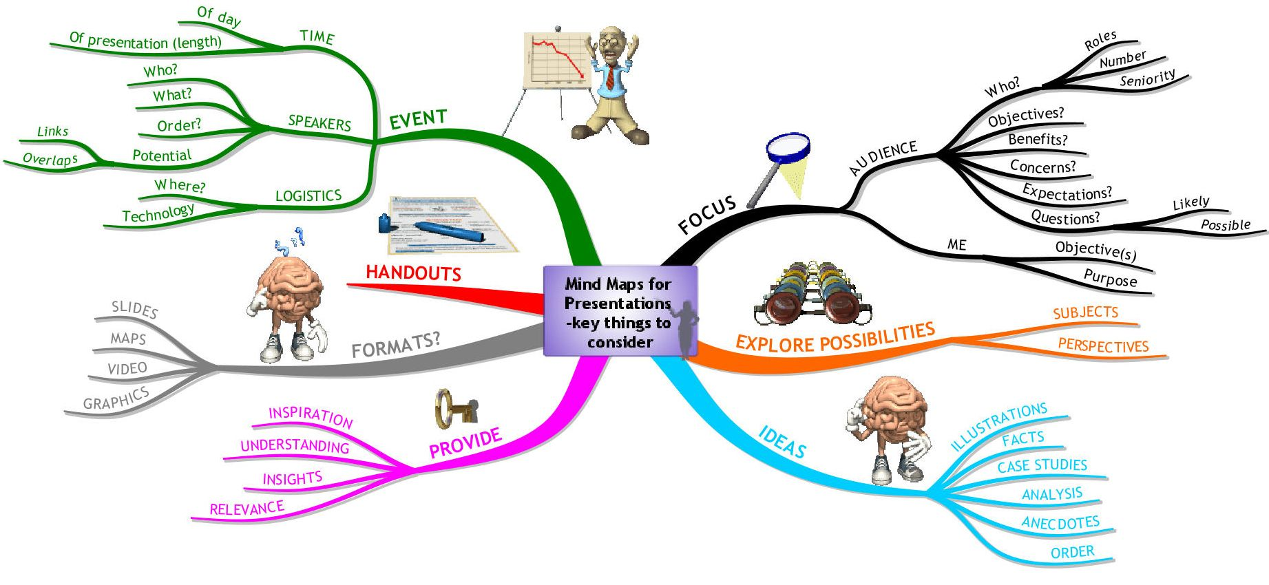 Free Mind Map Templates To Download That Will Help You