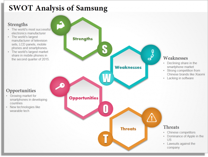 SWOT Analysis (Strengths, Weaknesses, Opportunities U0026 Strengths) Is Crucial  To Every Business. Equally Important Is The SWOT Analysis Template You Use.  Business Opportunity Analysis Template