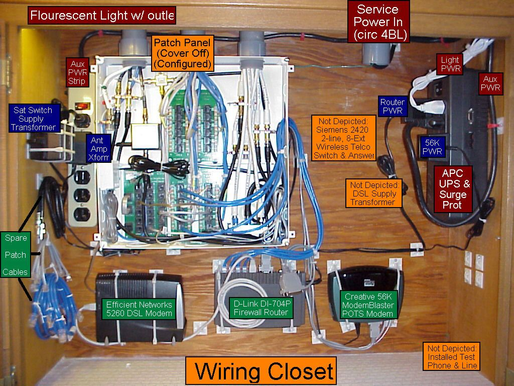 Wiring_Closet.jpg (1024×768) | Tech | Geek | Hack | Pinterest