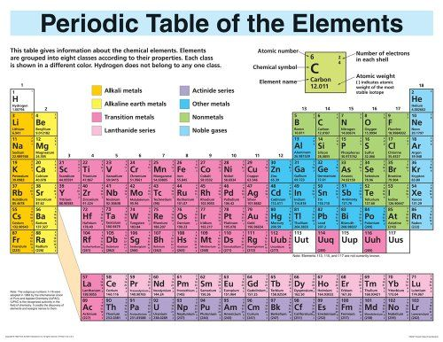 Periodic table elements display wall chart random pinterest periodic table elements display wall chart urtaz Choice Image