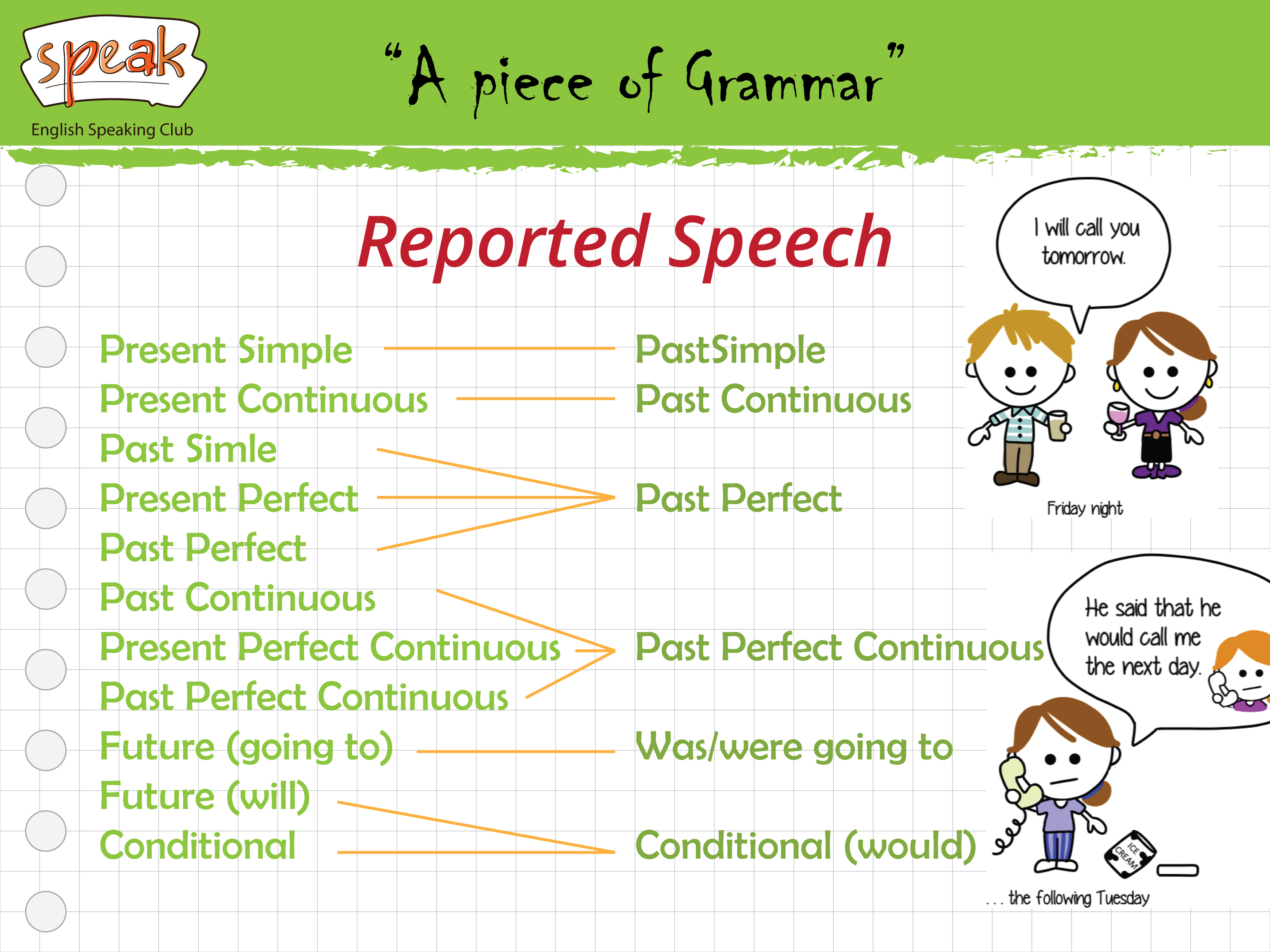 A Piece Of Grammar If We Report What Another Person Has Said We Usually Do Not Use The Speaker S Exact Gramática Del Inglés Cosas De Ingles Gramática Inglesa