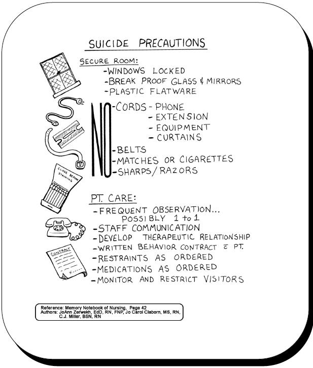 Suicide Precautions  Psych Nurse Priority  Nursing School