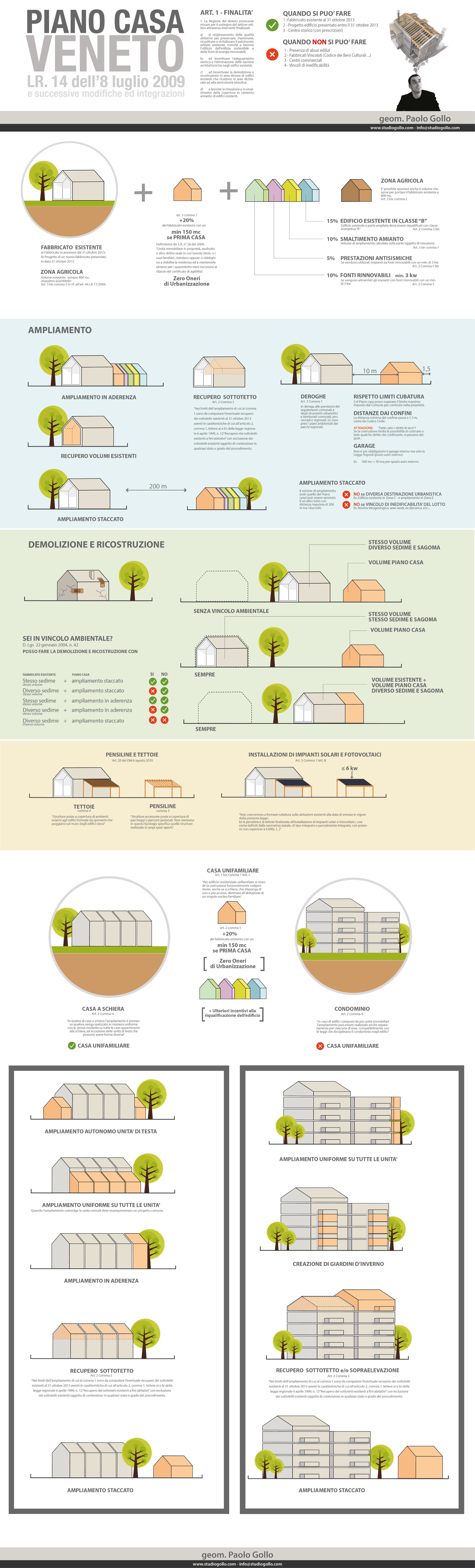 Infografica Piano Casa Veneto - LR 14/2009   Architettura