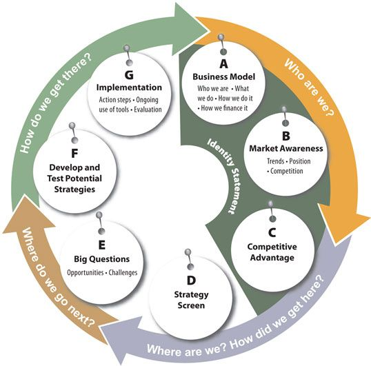Alfa Img  Showing  Strategic Planning Cycle  Infographics
