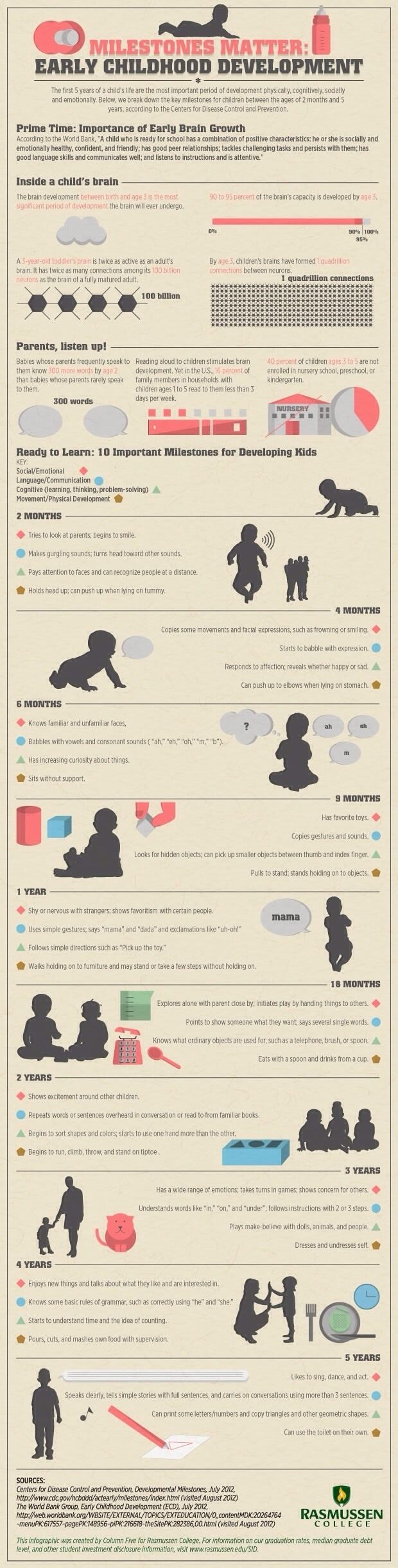 What to expect your babys milestone from birth to 5 years stuff what to expect your babys milestone from birth to 5 years stuff pinterest birth babies and parents geenschuldenfo Choice Image