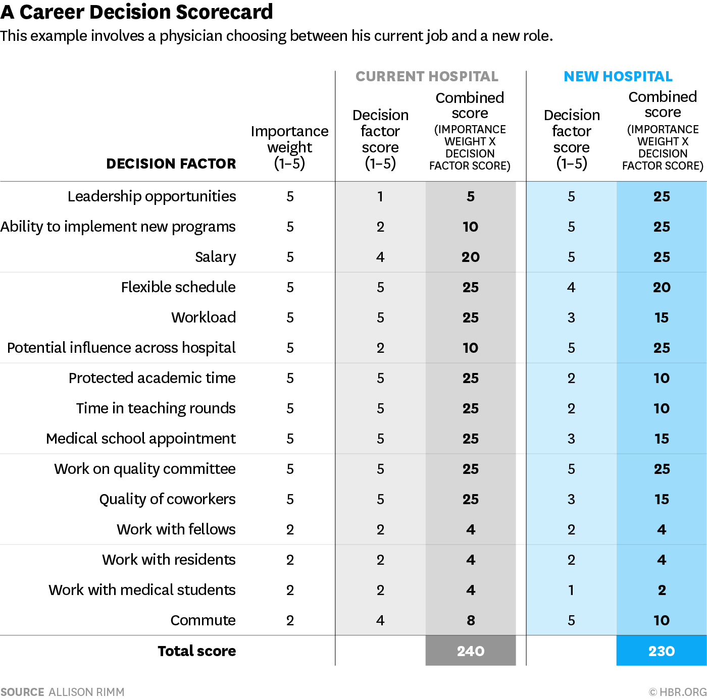 A Scorecard To Help You Compare Two Jobs With Images