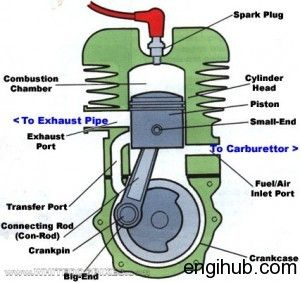 internal combustion engine different spare parts engines rh pinterest com
