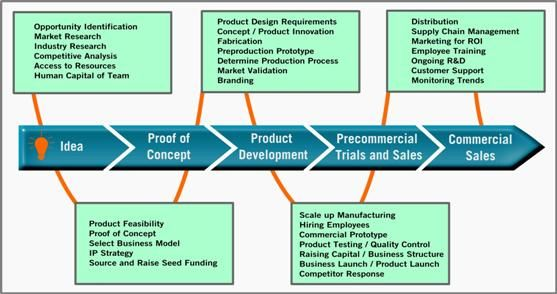 Technology Commercialization Process Bcit Applied Research