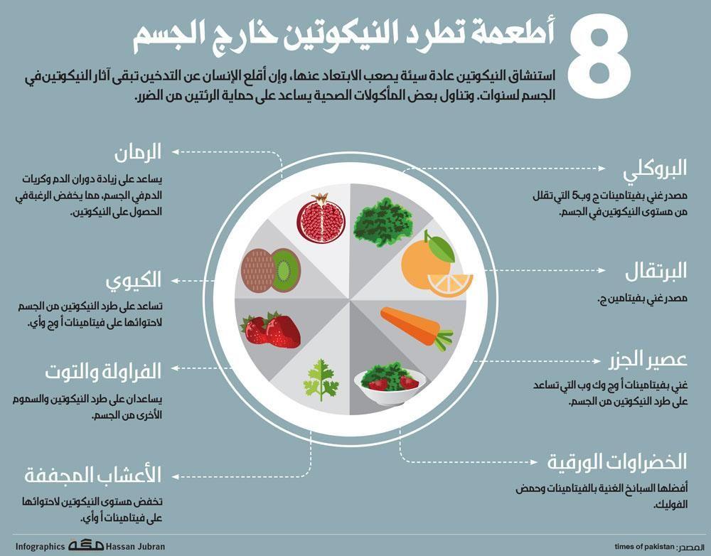 المستهل ك Almusthlik On Twitter Pie Chart Infographic Health