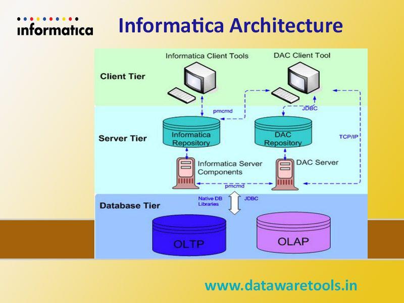 Informatica Architecture Server Clients