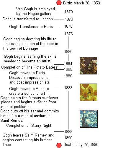 Vincent Van Gogh Timeline Vincent Van Gogh Biography Vincent Van Gogh Van Gogh