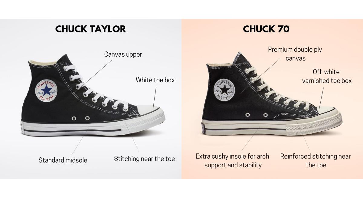 Converse Chuck 70 vs Converse Chuck