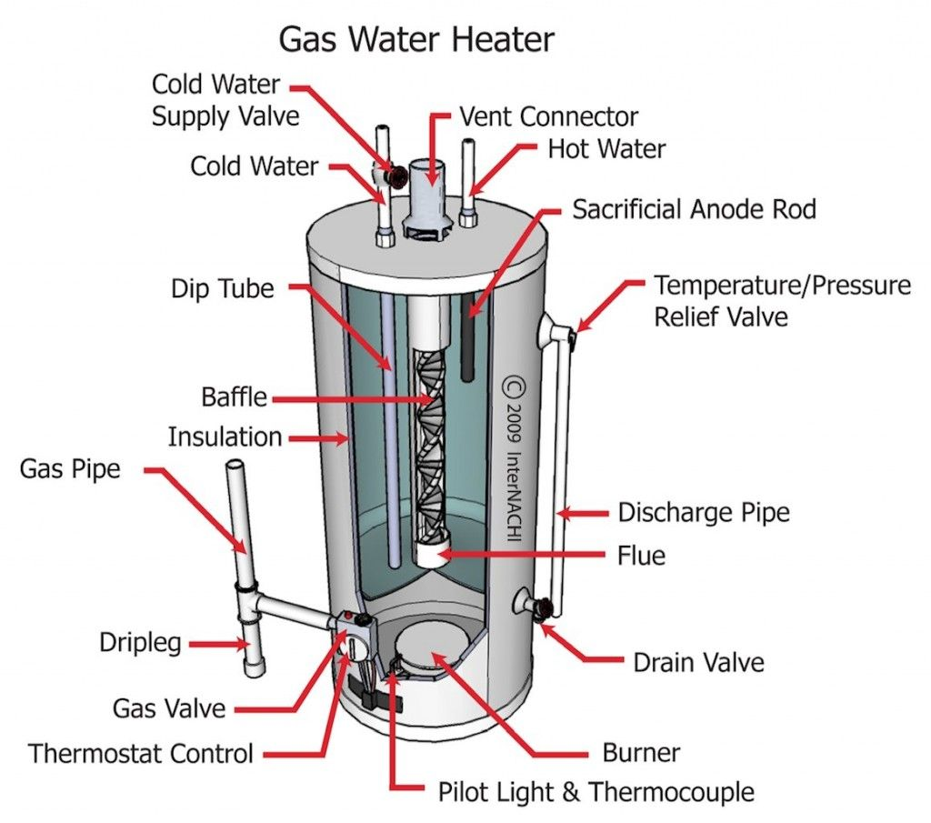 Hot Water Heater Internal Diagram Real Wiring Piping Tankless Image Result For Anatomy Of Tank Home Pinterest Rh Co Uk From Pipes Under House Gas
