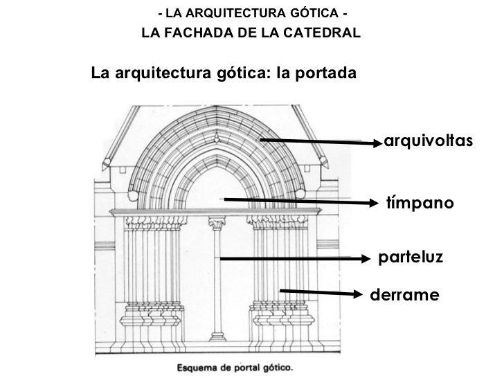 fachada de la catedral arquitectura gotica pinterest On arquitectura gotica partes