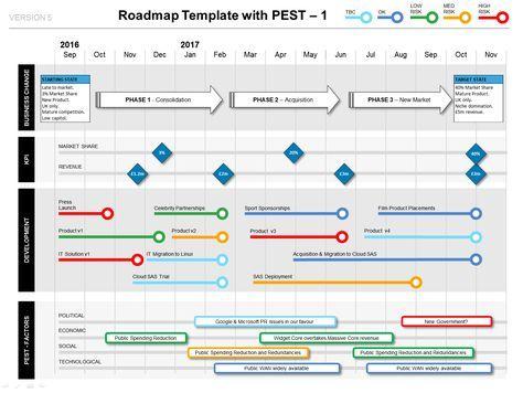 Powerpoint Roadmap Template with PEST Factors  Milestones