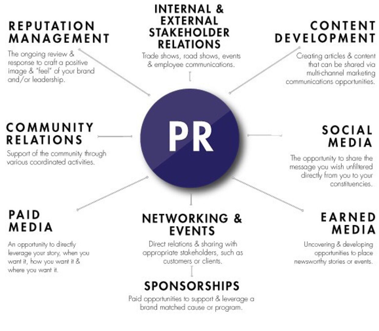 What is PR 13