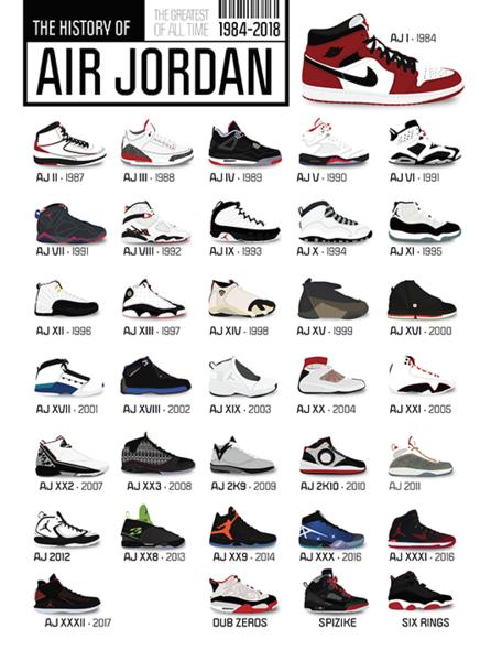 Jordan Retro Chart : jordan, retro, chart, Parity, Jordan, Retro, Number, Chart,