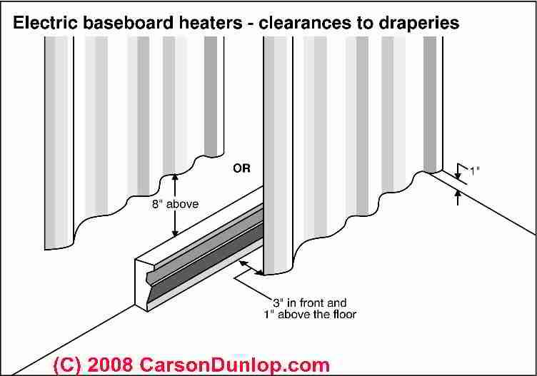 How To Hang Curtains Over Baseboard Heaters Baseboard Heater