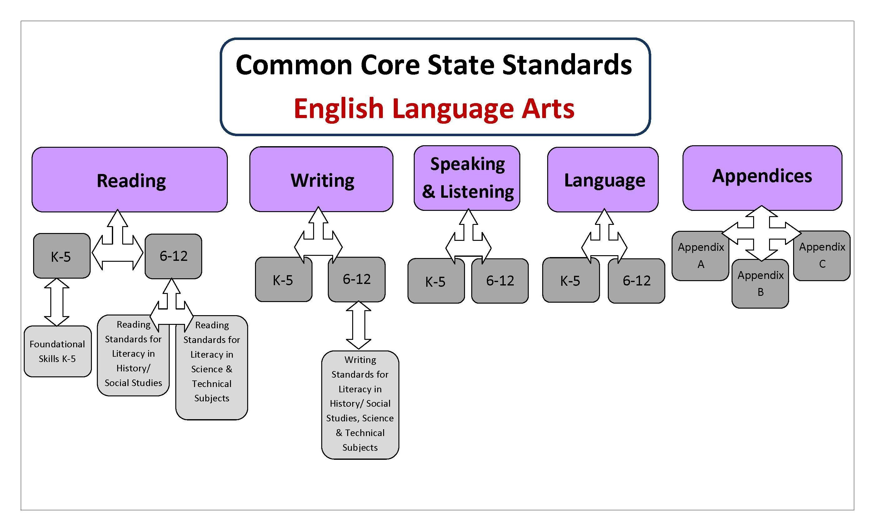 The Ccss And Approach To Ela
