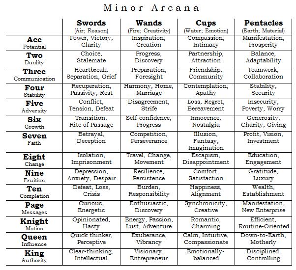 A quick, rough list of tarot card meanings  | Goddess Help Us